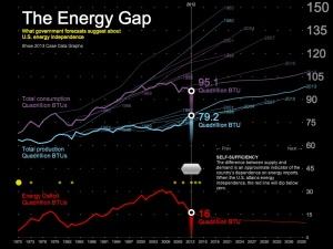EnergyGap