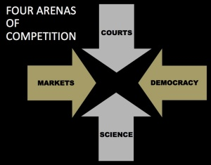 Four-Arenas-Competition