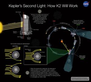 Kepler-K2