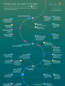 timeline-far-future